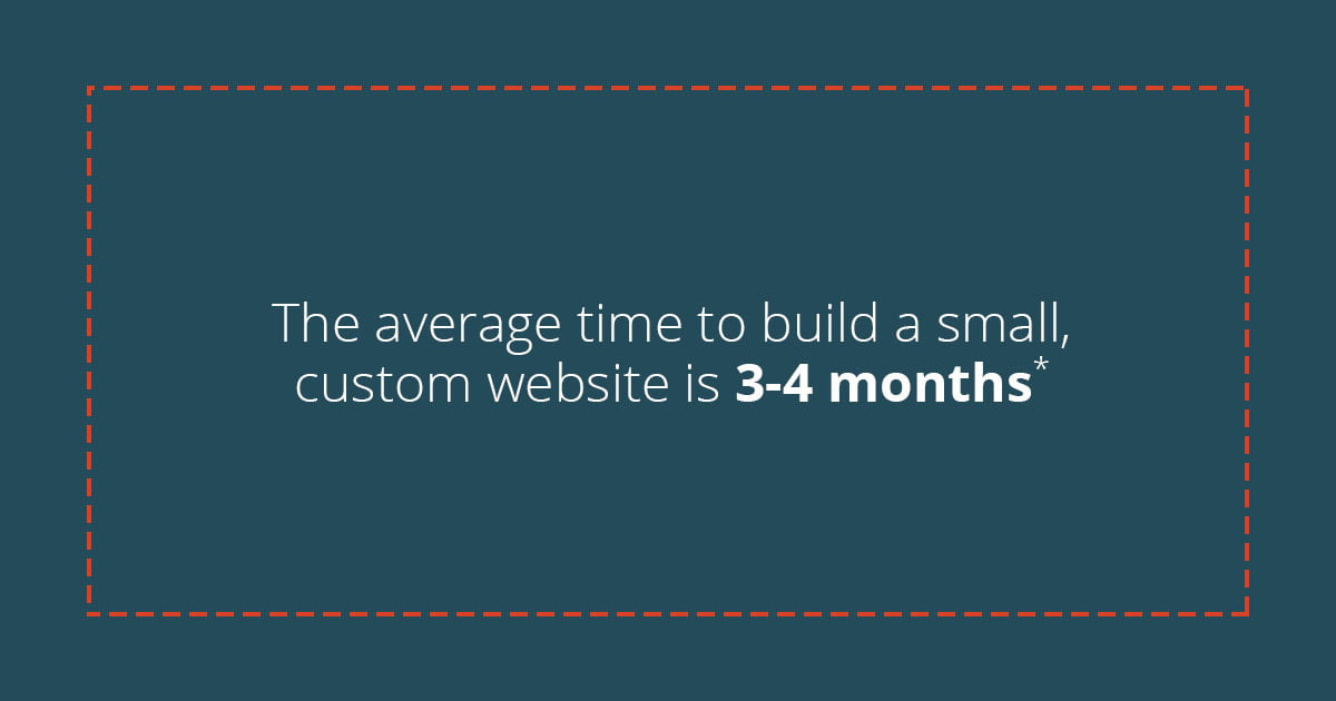 custom website timeframe
